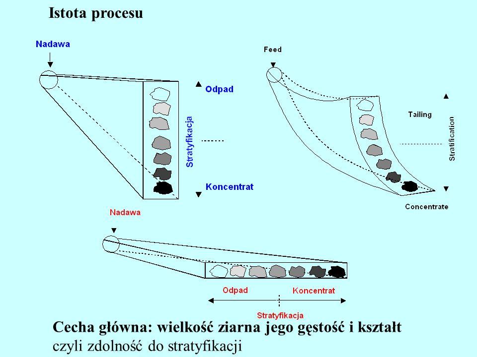 Istota procesu Cecha główna: wielkość ziarna jego gęstość i kształt czyli zdolność do stratyfikacji