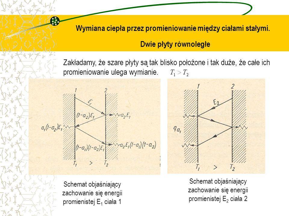 Wymiana ciepła przez promieniowanie między ciałami stałymi. Dwie płyty równoległe Zakładamy, że szare płyty są tak blisko położone i tak duże, że całe