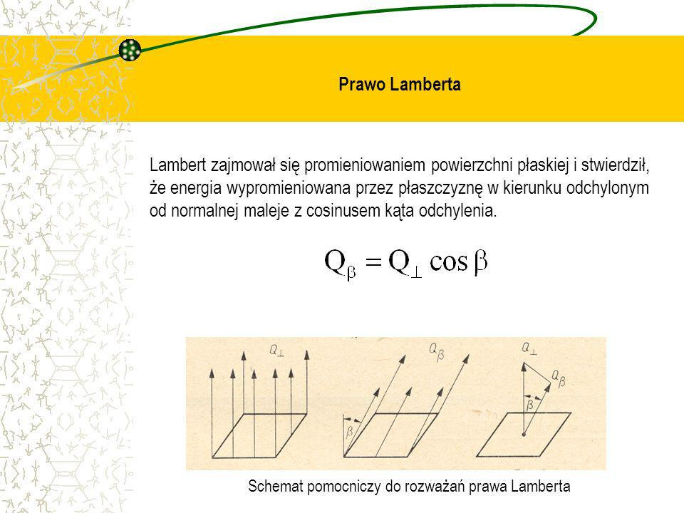 Prawo Lamberta Lambert zajmował się promieniowaniem powierzchni płaskiej i stwierdził, że energia wypromieniowana przez płaszczyznę w kierunku odchylo