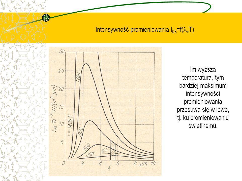 Intensywność promieniowania I 0 =f( T) Im wyższa temperatura, tym bardziej maksimum intensywności promieniowania przesuwa się w lewo, tj. ku promienio