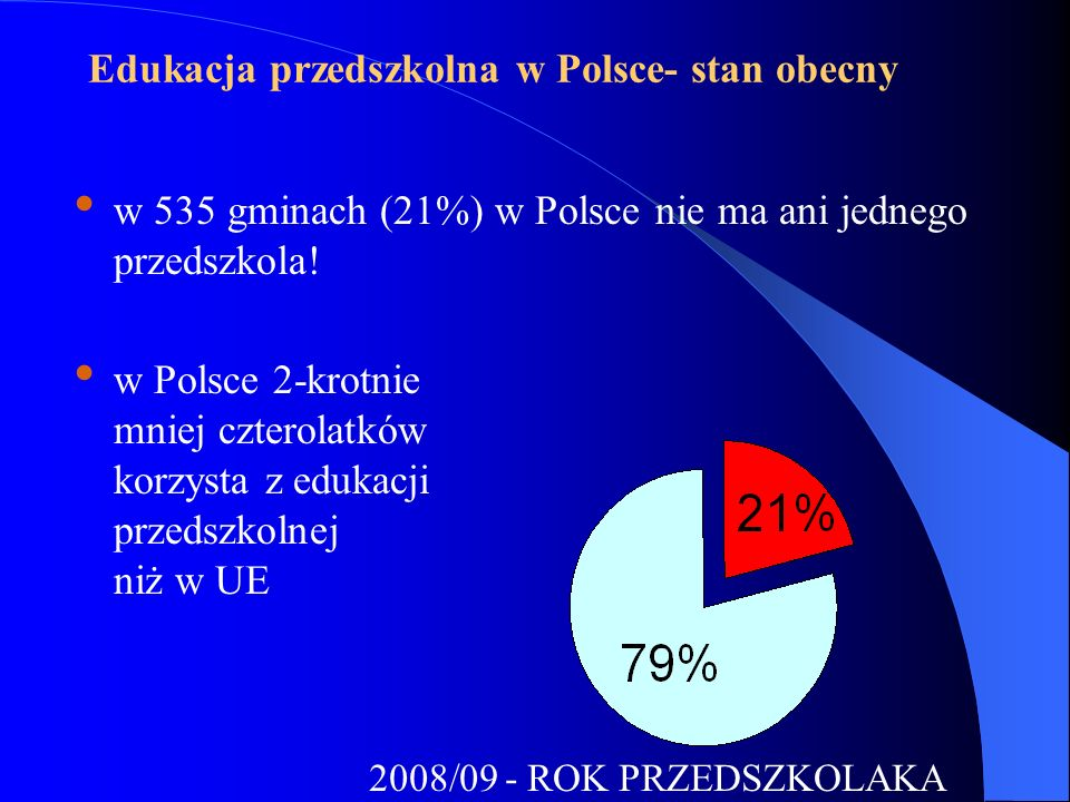2008/09 - ROK PRZEDSZKOLAKA Edukacja przedszkolna w Polsce- stan obecny w 535 gminach (21%) w Polsce nie ma ani jednego przedszkola! w Polsce 2-krotni
