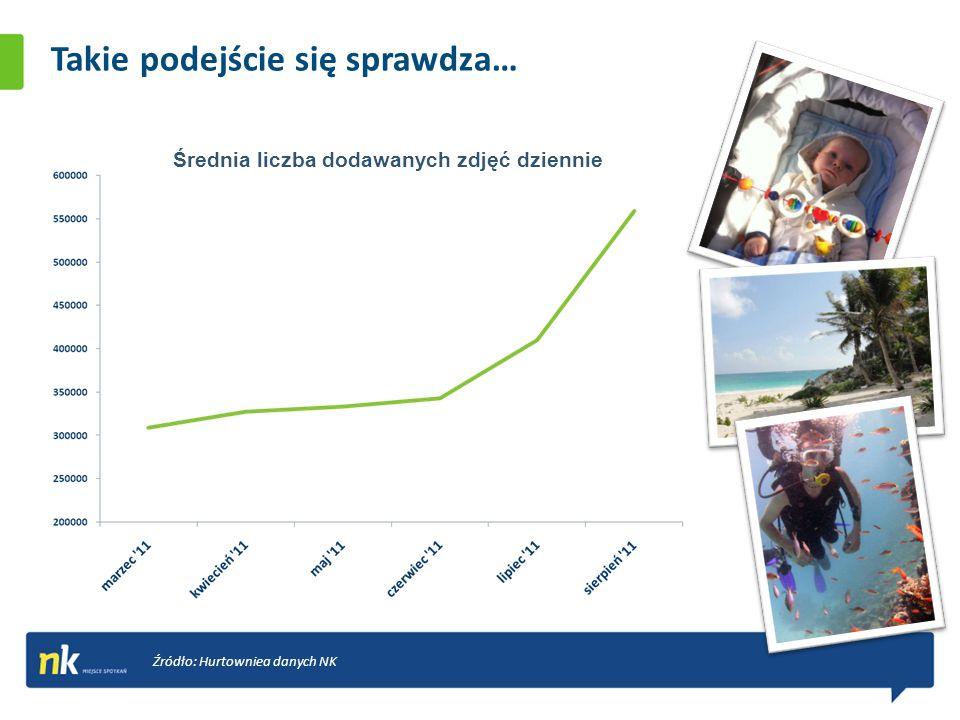 Takie podejście się sprawdza… Średnia liczba dodawanych zdjęć dziennie Źródło: Hurtowniea danych NK