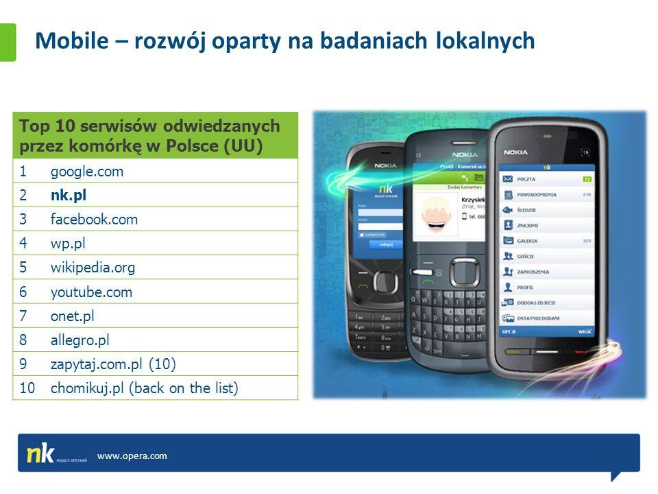 Mobile – rozwój oparty na badaniach lokalnych www.opera.com Top 10 serwisów odwiedzanych przez komórkę w Polsce (UU) 1google.com 2nk.pl 3facebook.com 4wp.pl 5wikipedia.org 6youtube.com 7onet.pl 8allegro.pl 9zapytaj.com.pl (10) 10chomikuj.pl (back on the list)