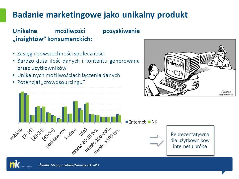 Badanie marketingowe jako unikalny produkt Unikalne możliwości pozyskiwania insightów konsumenckich: Zasięg i powszechności społeczności Bardzo duża ilość danych i kontentu generowana przez użytkowników Unikalnych możliwościach łączenia danych Potencjał crowdsourcingu Źródła: Megapanel PBI/Gemius, 03.