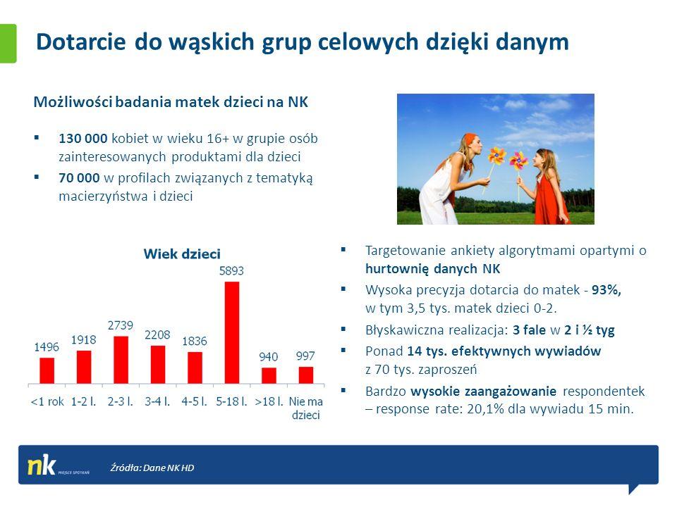 Dotarcie do wąskich grup celowych dzięki danym Targetowanie ankiety algorytmami opartymi o hurtownię danych NK Wysoka precyzja dotarcia do matek - 93%, w tym 3,5 tys.