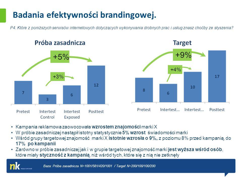 Badania efektywności brandingowej. P4. Które z poniższych serwisów internetowych dotyczących wykonywania drobnych prac i usług znasz choćby ze słyszen