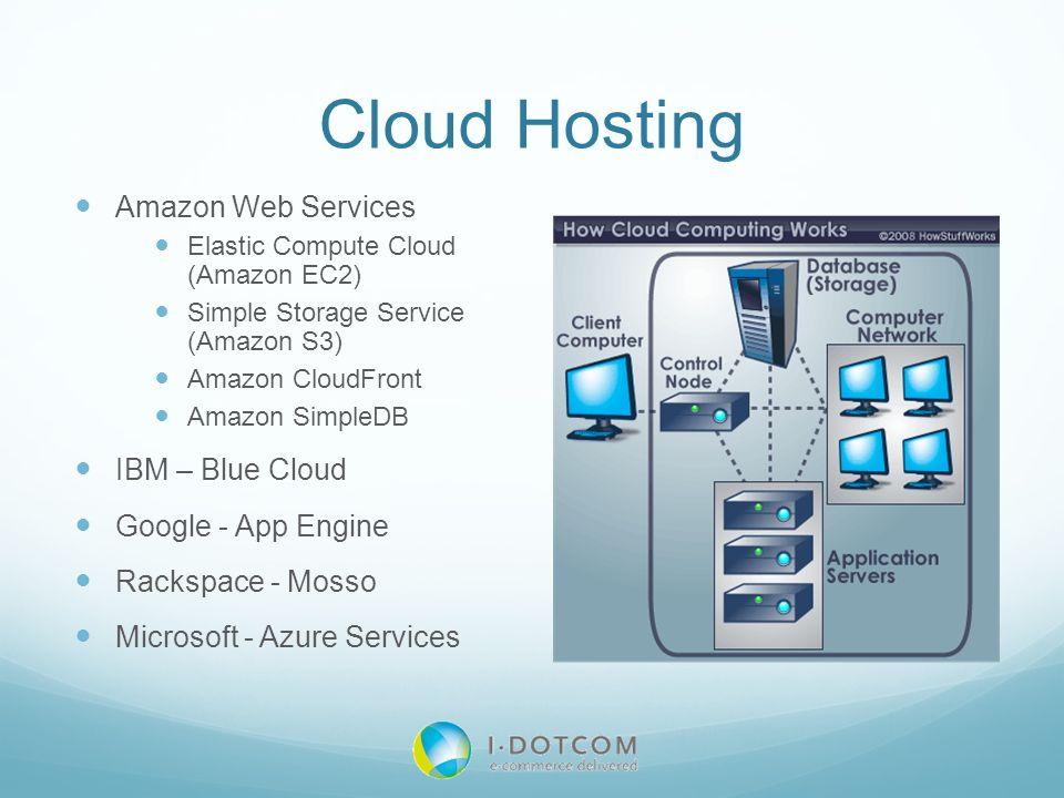 Cloud Hosting Amazon Web Services Elastic Compute Cloud (Amazon EC2) Simple Storage Service (Amazon S3) Amazon CloudFront Amazon SimpleDB IBM – Blue C