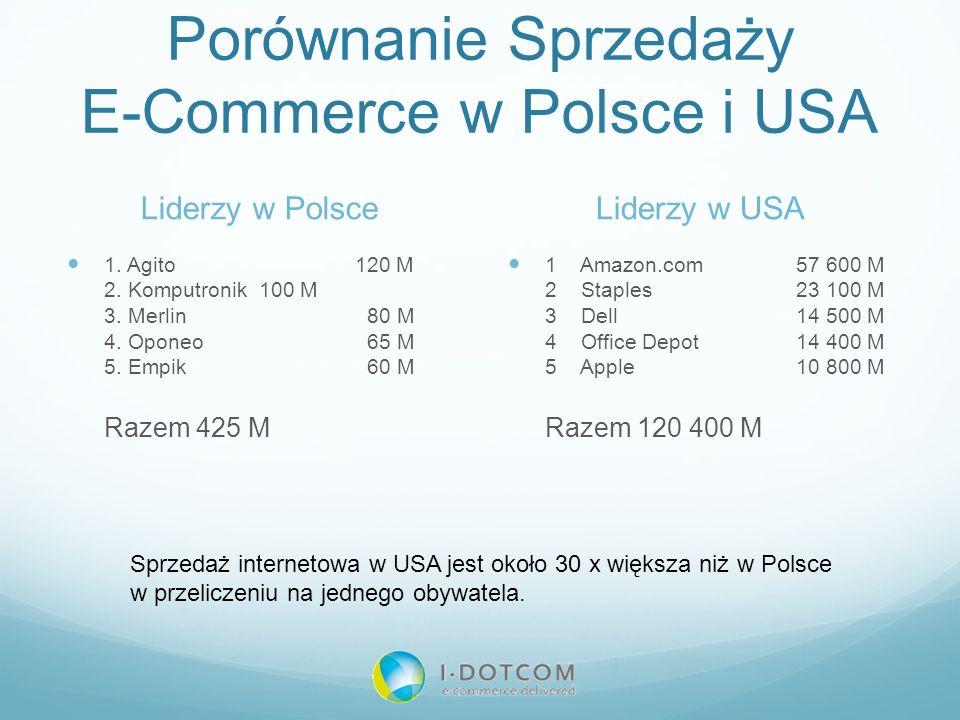 Porównanie Sprzedaży E-Commerce w Polsce i USA Liderzy w Polsce 1. Agito 120 M 2. Komputronik 100 M 3. Merlin 80 M 4. Oponeo 65 M 5. Empik 60 M Razem