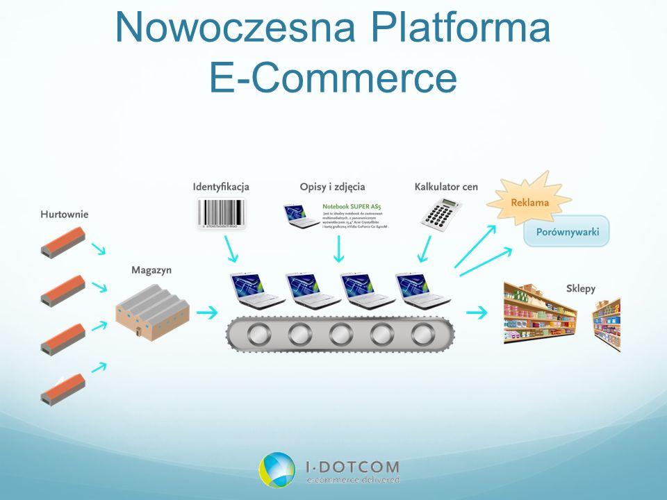 Nowoczesna Platforma E-Commerce