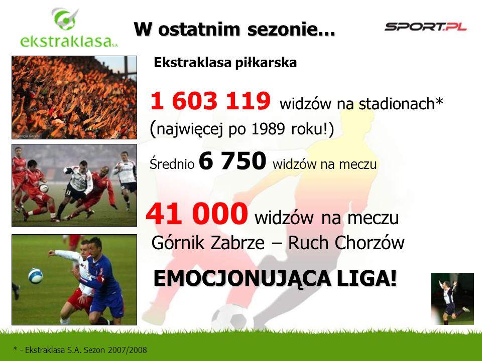 Średnio 6 750 widzów na meczu 1 603 119 widzów na stadionach* ( najwięcej po 1989 roku!) 41 000 widzów na meczu Górnik Zabrze – Ruch Chorzów EMOCJONUJĄCA LIGA.