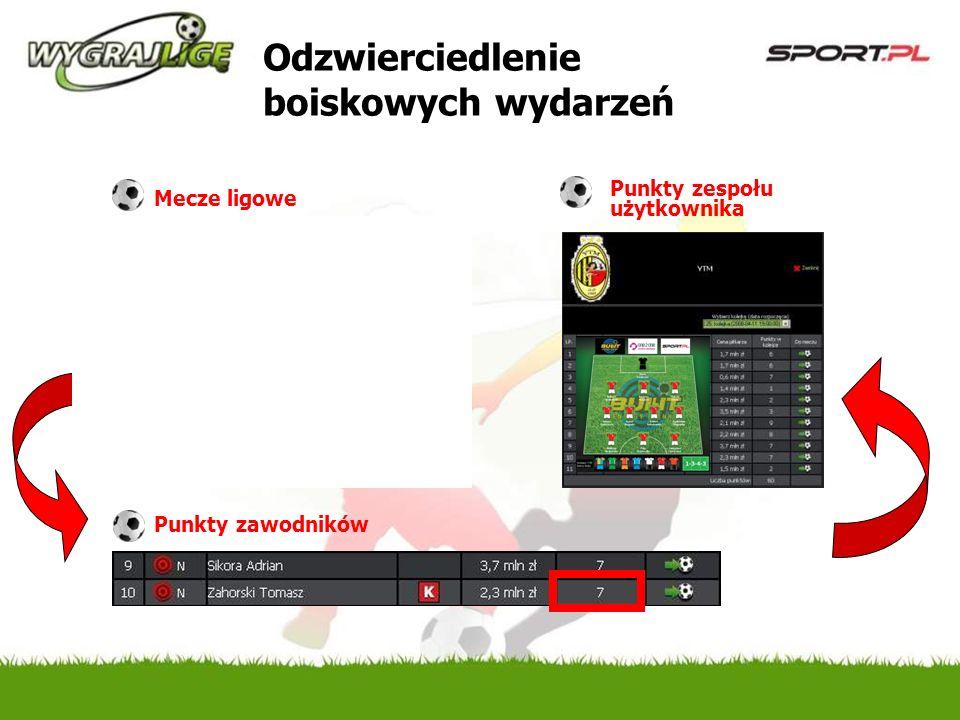Odzwierciedlenie boiskowych wydarzeń Mecze ligowe Punkty zawodników Punkty zespołu użytkownika