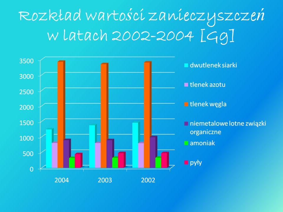 Rozkład warto ś ci zanieczyszcze ń w latach 2002-2004 [Gg]