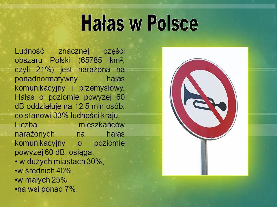 Ludność znacznej części obszaru Polski (65785 km 2, czyli 21%) jest narażona na ponadnormatywny hałas komunikacyjny i przemysłowy. Hałas o poziomie po