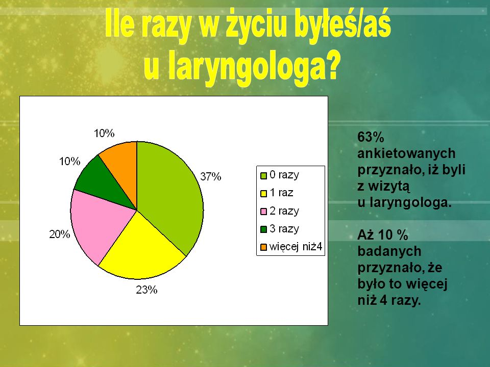 63% ankietowanych przyznało, iż byli z wizytą u laryngologa. Aż 10 % badanych przyznało, że było to więcej niż 4 razy.