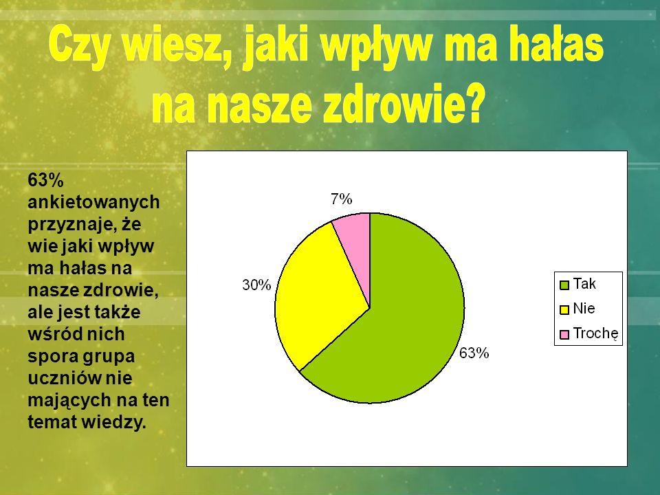 63% ankietowanych przyznaje, że wie jaki wpływ ma hałas na nasze zdrowie, ale jest także wśród nich spora grupa uczniów nie mających na ten temat wied
