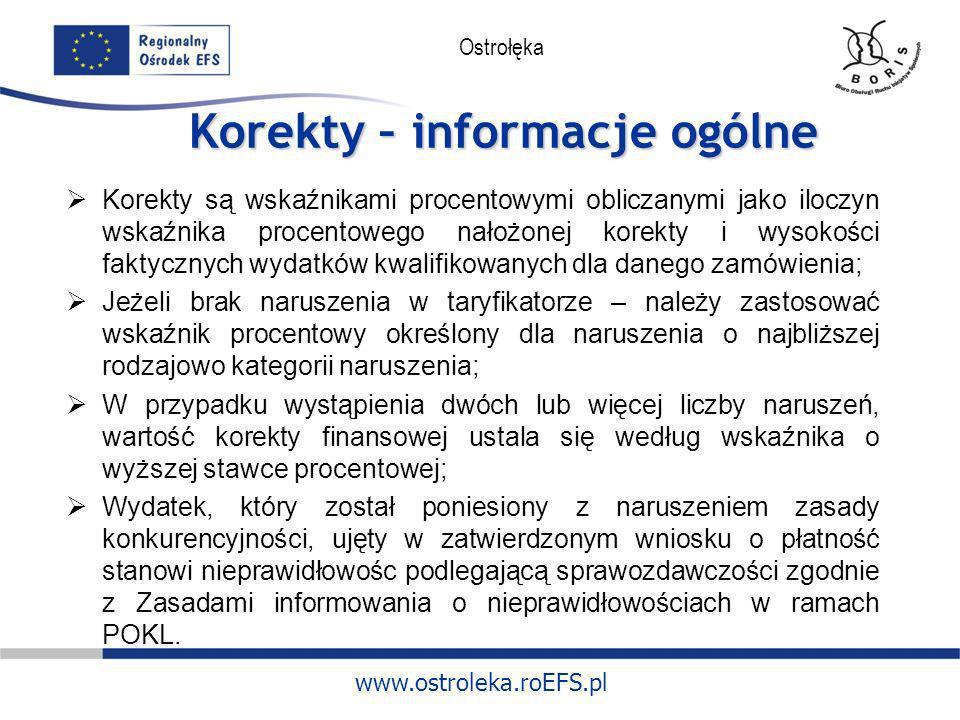 www.ostroleka.roEFS.pl Ostrołęka Korekty – przykłady naruszeń Niedopełnienie obowiązku wysłania zapytania ofertowego do co najmniej trzech potencjalnych wykonawców (sytuacja, w której w ogóle nie wysłano, wysłano do mniej niż trzech) – równocześnie brak uzasadnienia, że na rynku istniej trzech potencjalnych wykonawców przy jednoczesnym niezamieszczeniu zapytania ofertowego na stronie internetowej (o ile beneficjent posiada taką stronę) i w siedzibie.