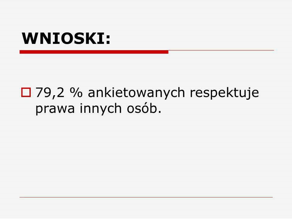 79,2 % ankietowanych respektuje prawa innych osób. WNIOSKI: