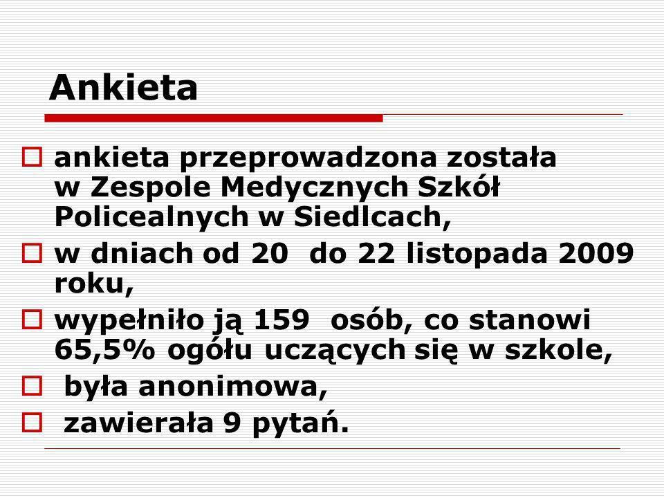 Ankieta ankieta przeprowadzona została w Zespole Medycznych Szkół Policealnych w Siedlcach, w dniach od 20 do 22 listopada 2009 roku, wypełniło ją 159