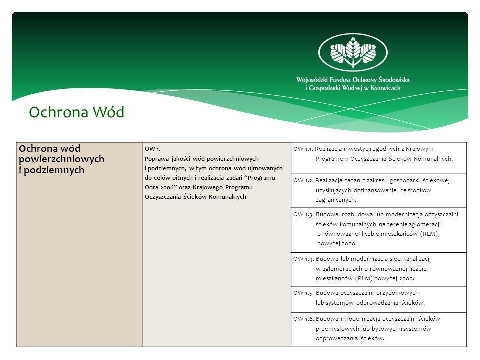 Ochrona Wód Ochrona wód powierzchniowych i podziemnych OW 1.
