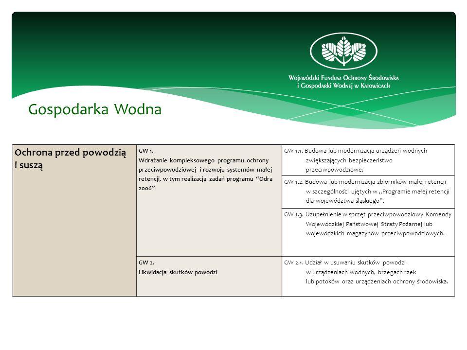 Gospodarka Wodna Ochrona przed powodzią i suszą GW 1.