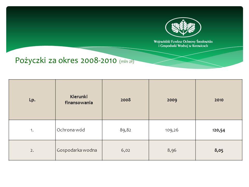 Lp. Kierunki finansowania 200820092010 1.Ochrona wód89,82109,26120,54 2.Gospodarka wodna6,028,968,05 Pożyczki za okres 2008-2010 (mln zł)