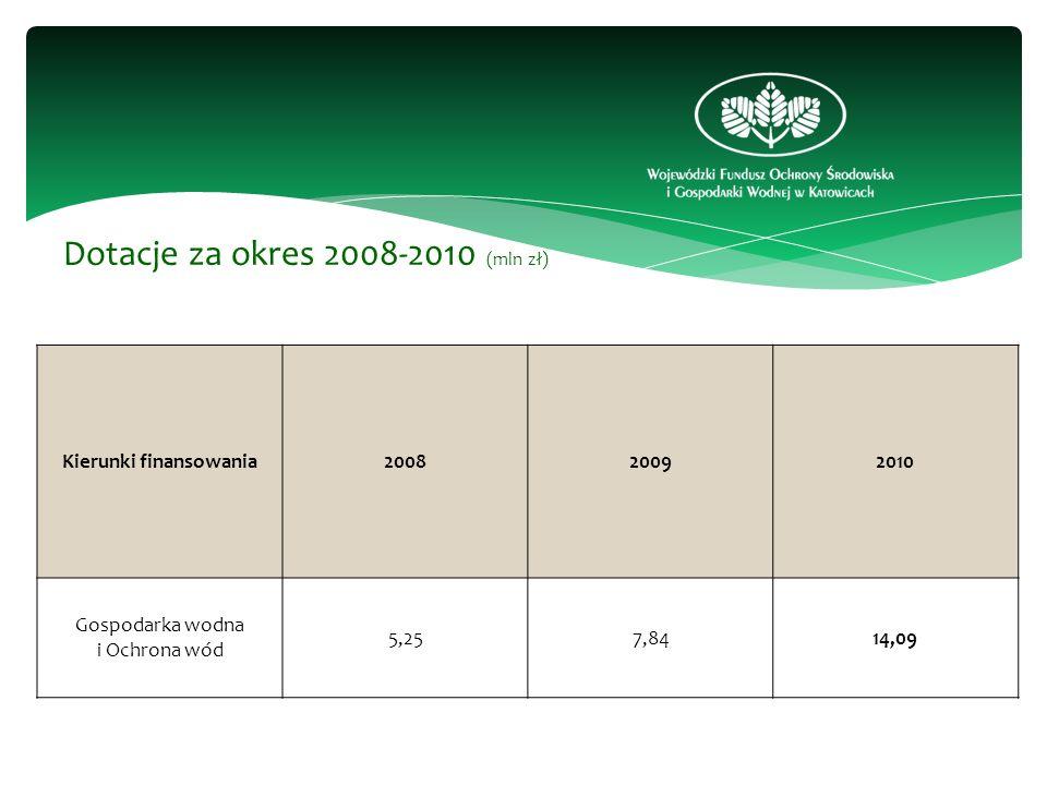 Kierunki finansowania200820092010 Gospodarka wodna i Ochrona wód 5,257,8414,09 Dotacje za okres 2008-2010 (mln zł)
