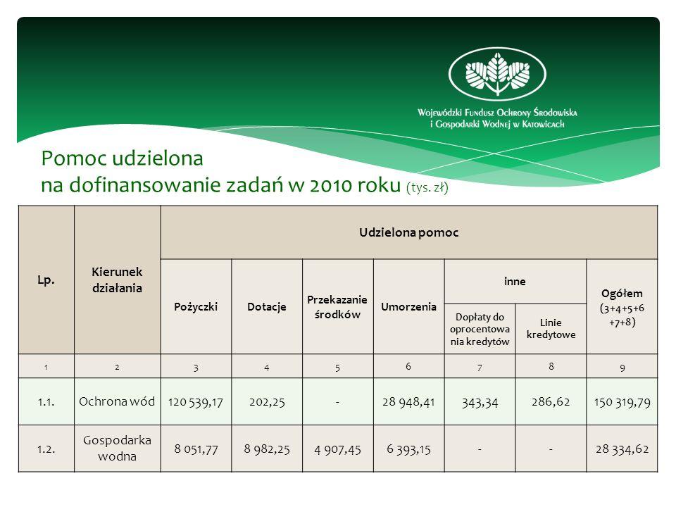 Lp. Kierunek działania Udzielona pomoc PożyczkiDotacje Przekazanie środków Umorzenia inne Ogółem (3+4+5+6 +7+8) Dopłaty do oprocentowa nia kredytów Li