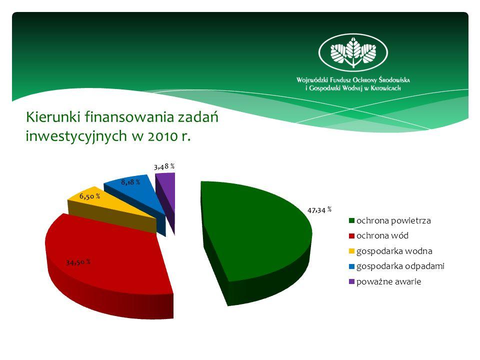 Kierunki finansowania zadań inwestycyjnych w 2010 r.