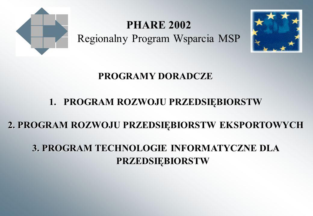 PHARE 2002 Regionalny Program Wsparcia MSP 1.PROGRAM ROZWOJU PRZEDSIĘBIORSTW 2. PROGRAM ROZWOJU PRZEDSIĘBIORSTW EKSPORTOWYCH 3. PROGRAM TECHNOLOGIE IN