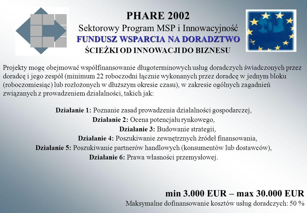 PHARE 2002 Sektorowy Program MSP i Innowacyjność FUNDUSZ WSPARCIA NA DORADZTWO ŚCIEŻKI OD INNOWACJI DO BIZNESU Projekty mogę obejmować współfinansowanie długoterminowych usług doradczych świadczonych przez doradcę i jego zespół (minimum 22 roboczodni łącznie wykonanych przez doradcę w jednym bloku (roboczomiesiąc) lub rozłożonych w dłuższym okresie czasu), w zakresie ogólnych zagadnień związanych z prowadzeniem działalności, takich jak: Działanie 1: Poznanie zasad prowadzenia działalności gospodarczej, Działanie 2: Ocena potencjału rynkowego, Działanie 3: Budowanie strategii, Działanie 4: Poszukiwanie zewnętrznych źródeł finansowania, Działanie 5: Poszukiwanie partnerów handlowych (konsumentów lub dostawców), Działanie 6: Prawa własności przemysłowej.