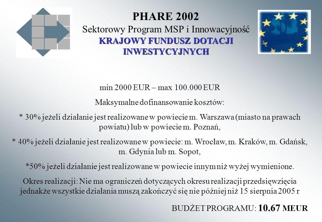 PHARE 2002 Sektorowy Program MSP i Innowacyjność KRAJOWY FUNDUSZ DOTACJI INWESTYCYJNYCH min 2000 EUR – max 100.000 EUR Maksymalne dofinansowanie kosztów: * 30% jeżeli działanie jest realizowane w powiecie m.