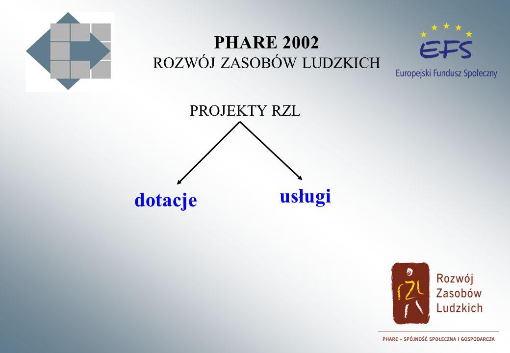 PHARE 2002 ROZWÓJ ZASOBÓW LUDZKICH PROJEKTY RZL dotacje usługi