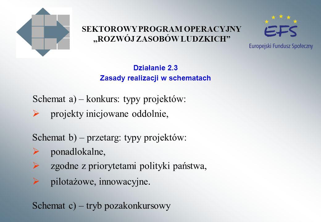 Działanie 2.3 Zasady realizacji w schematach Schemat a) – konkurs: typy projektów: projekty inicjowane oddolnie, Schemat b) – przetarg: typy projektów: ponadlokalne, zgodne z priorytetami polityki państwa, pilotażowe, innowacyjne.