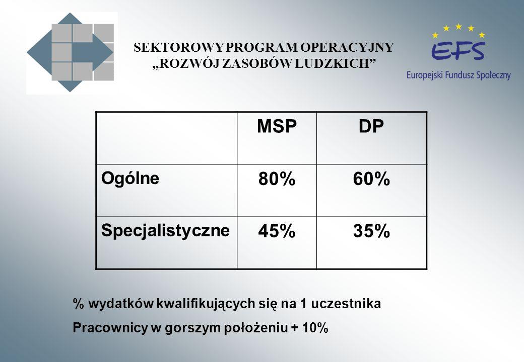 MSPDP Ogólne 80%60% Specjalistyczne 45%35% % wydatków kwalifikujących się na 1 uczestnika Pracownicy w gorszym położeniu + 10% SEKTOROWY PROGRAM OPERA