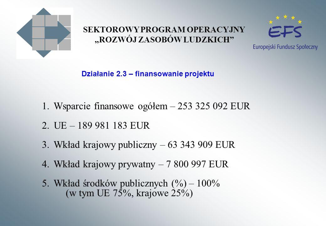 Działanie 2.3 – finansowanie projektu 1. Wsparcie finansowe ogółem – 253 325 092 EUR 2. UE – 189 981 183 EUR 3. Wkład krajowy publiczny – 63 343 909 E