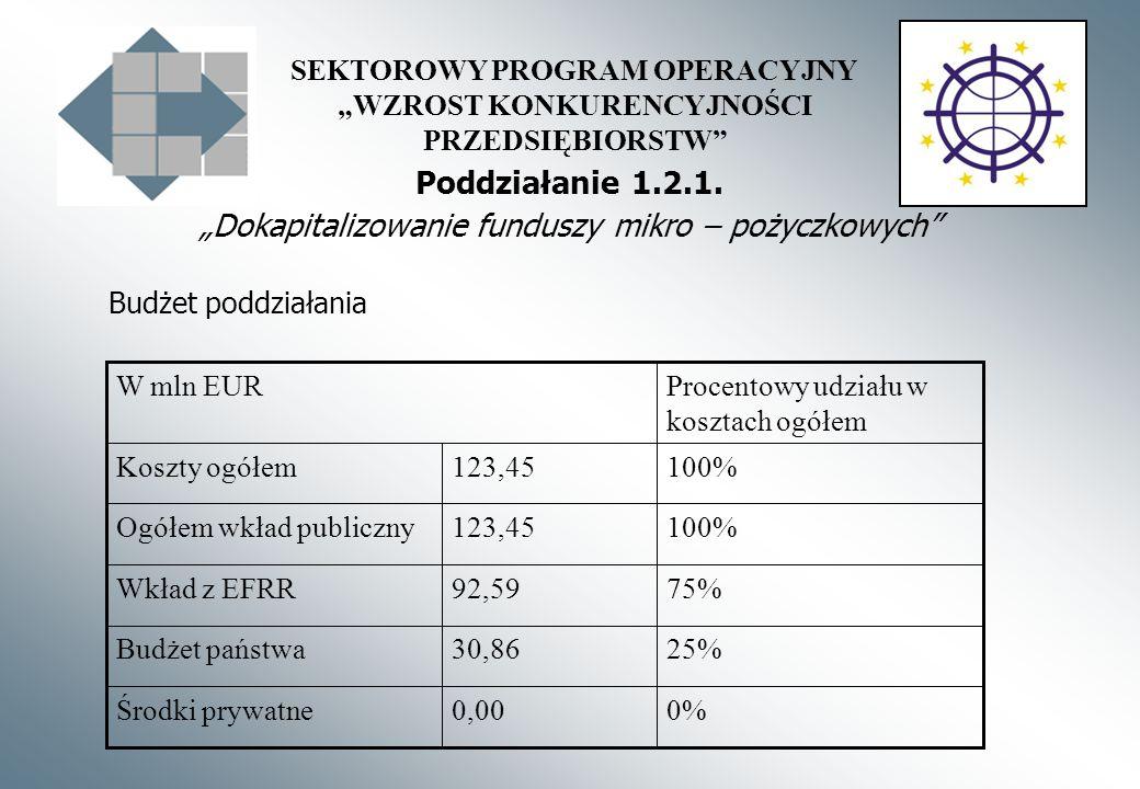 SEKTOROWY PROGRAM OPERACYJNY WZROST KONKURENCYJNOŚCI PRZEDSIĘBIORSTW Poddziałanie 1.2.1. Dokapitalizowanie funduszy mikro – pożyczkowych 0%0,00Środki