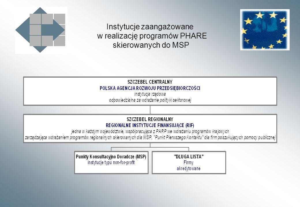 Instytucje zaangażowane w realizację programów PHARE skierowanych do MSP