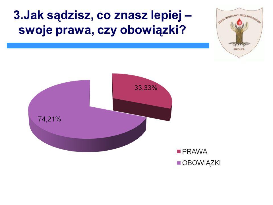 Wnioski Zdecydowana większość ankietowanych wie w których dokumentach zapisane są prawa i obowiązki ucznia.