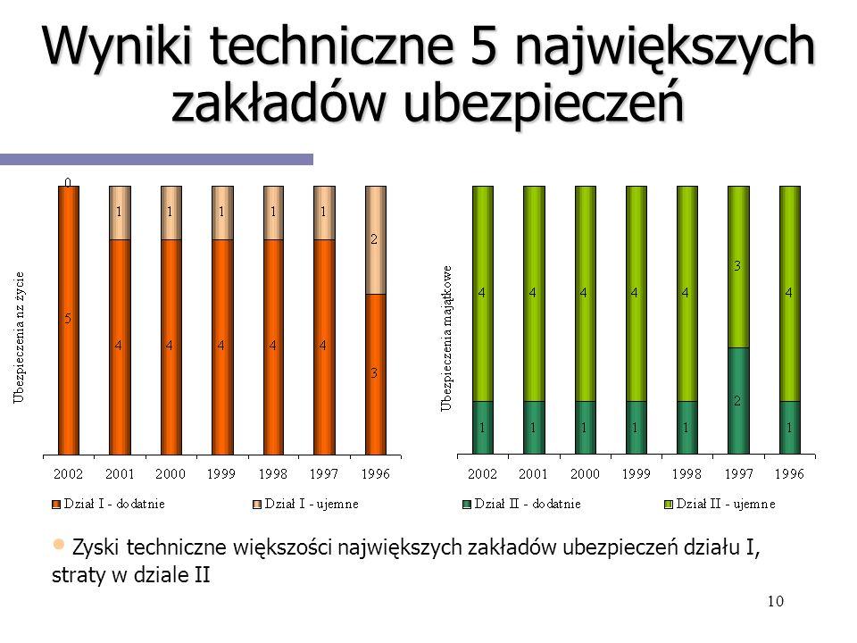 10 Wyniki techniczne 5 największych zakładów ubezpieczeń Zyski techniczne większości największych zakładów ubezpieczeń działu I, straty w dziale II