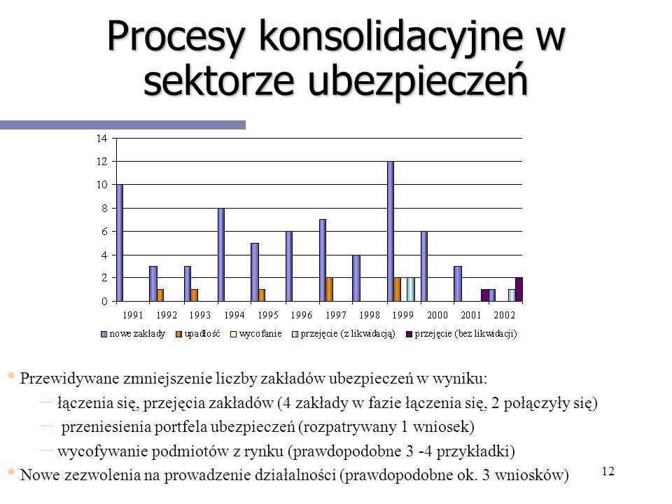 12 Procesy konsolidacyjne w sektorze ubezpieczeń Przewidywane zmniejszenie liczby zakładów ubezpieczeń w wyniku: – – łączenia się, przejęcia zakładów