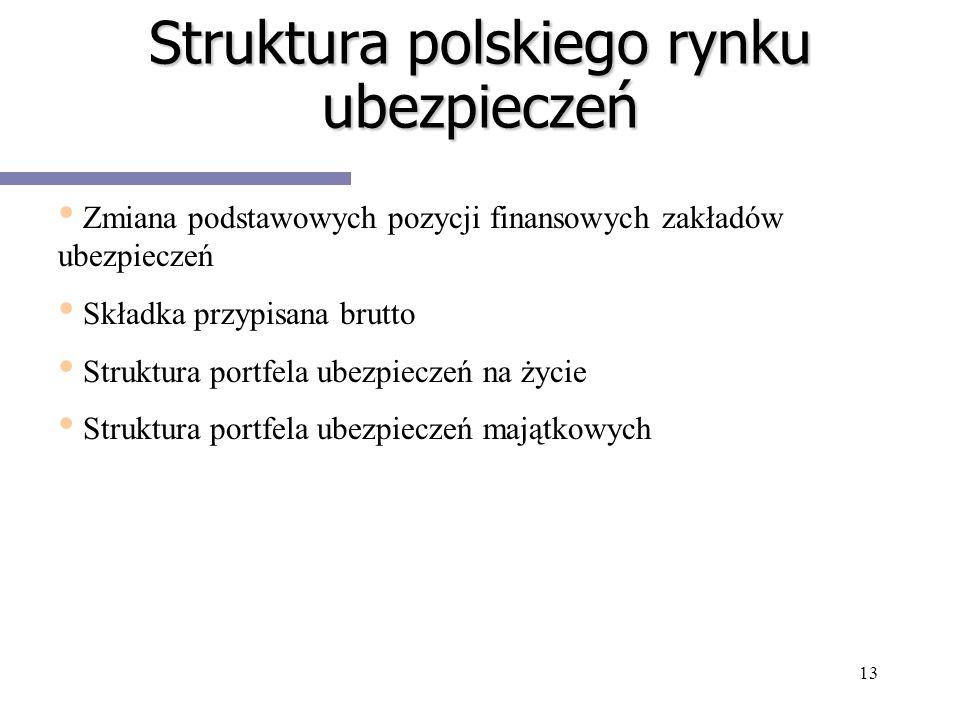 13 Struktura polskiego rynku ubezpieczeń Zmiana podstawowych pozycji finansowych zakładów ubezpieczeń Składka przypisana brutto Struktura portfela ube