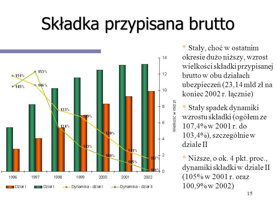 15 Składka przypisana brutto Stały, choć w ostatnim okresie dużo niższy, wzrost wielkości składki przypisanej brutto w obu działach ubezpieczeń (23,14
