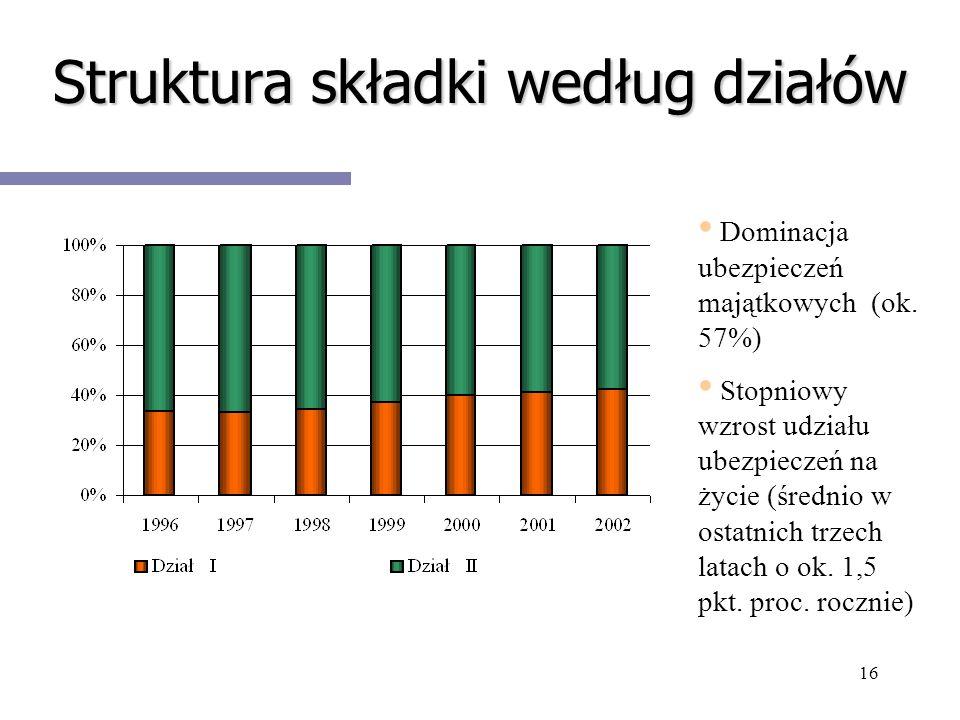 16 Struktura składki według działów Dominacja ubezpieczeń majątkowych (ok. 57%) Stopniowy wzrost udziału ubezpieczeń na życie (średnio w ostatnich trz