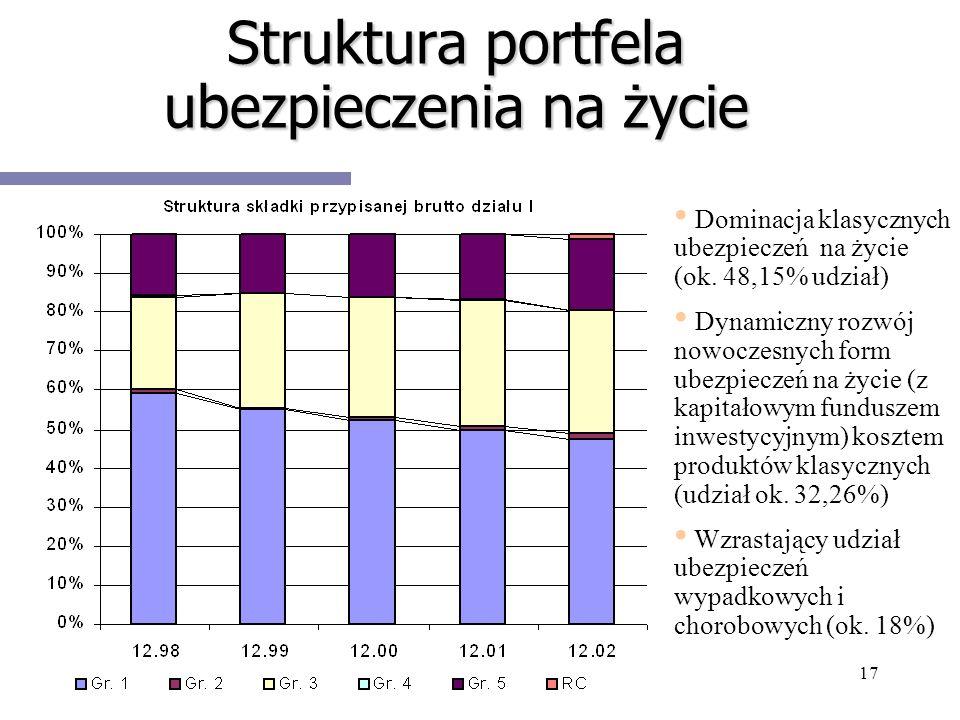 17 Struktura portfela ubezpieczenia na życie Dominacja klasycznych ubezpieczeń na życie (ok. 48,15% udział) Dynamiczny rozwój nowoczesnych form ubezpi