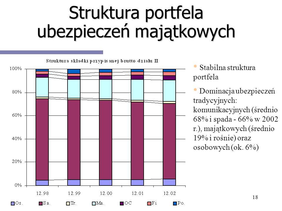 18 Struktura portfela ubezpieczeń majątkowych Stabilna struktura portfela Dominacja ubezpieczeń tradycyjnych: komunikacyjnych (średnio 68% i spada - 6