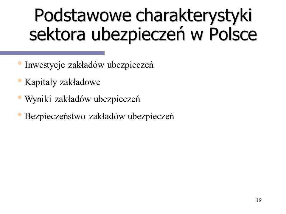 19 Podstawowe charakterystyki sektora ubezpieczeń w Polsce Inwestycje zakładów ubezpieczeń Kapitały zakładowe Wyniki zakładów ubezpieczeń Bezpieczeńst