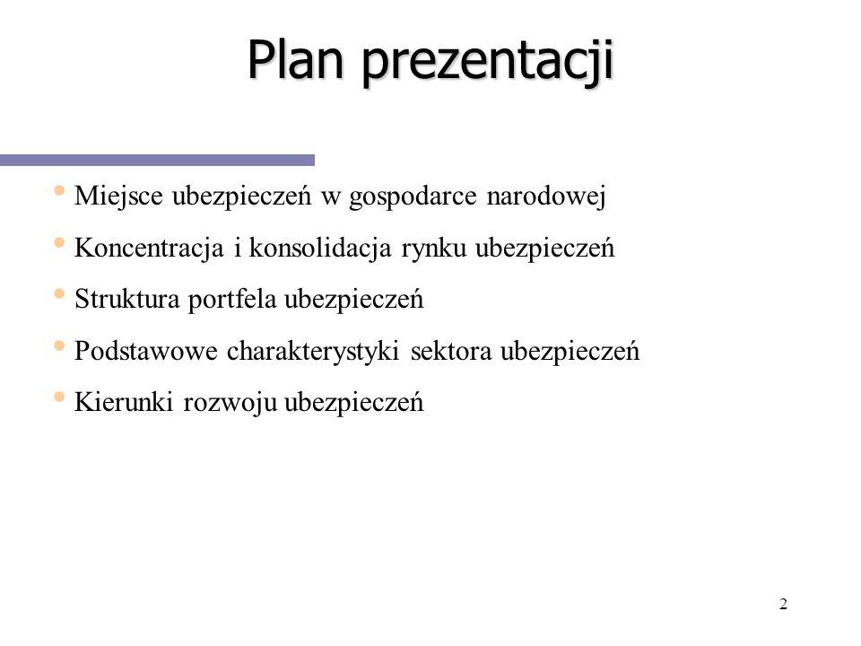 2 Plan prezentacji Miejsce ubezpieczeń w gospodarce narodowej Koncentracja i konsolidacja rynku ubezpieczeń Struktura portfela ubezpieczeń Podstawowe