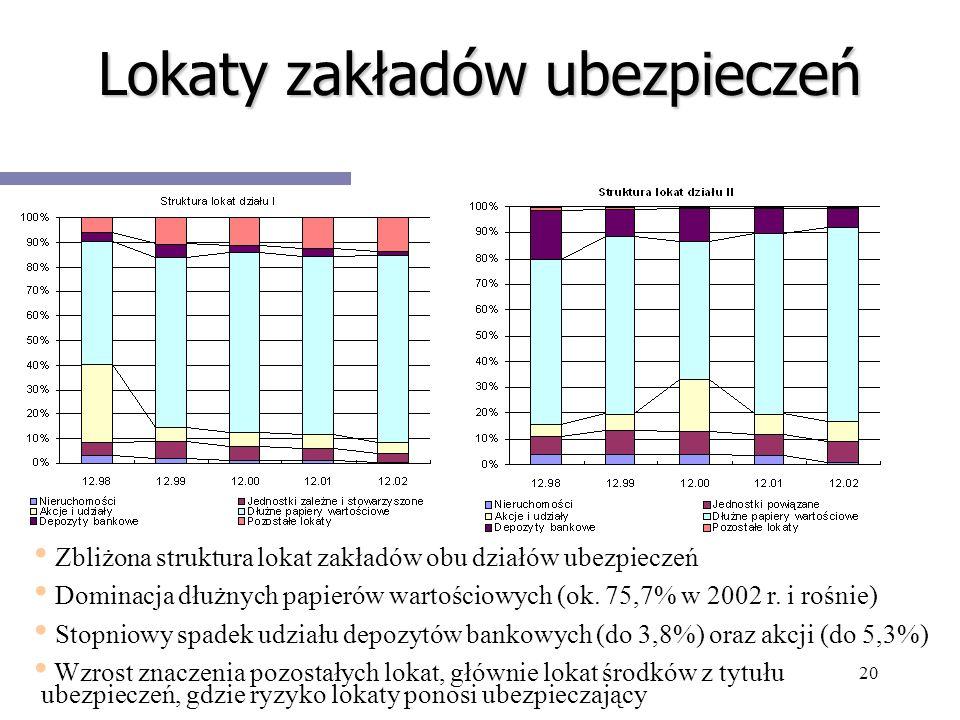 20 Lokaty zakładów ubezpieczeń Zbliżona struktura lokat zakładów obu działów ubezpieczeń Dominacja dłużnych papierów wartościowych (ok. 75,7% w 2002 r
