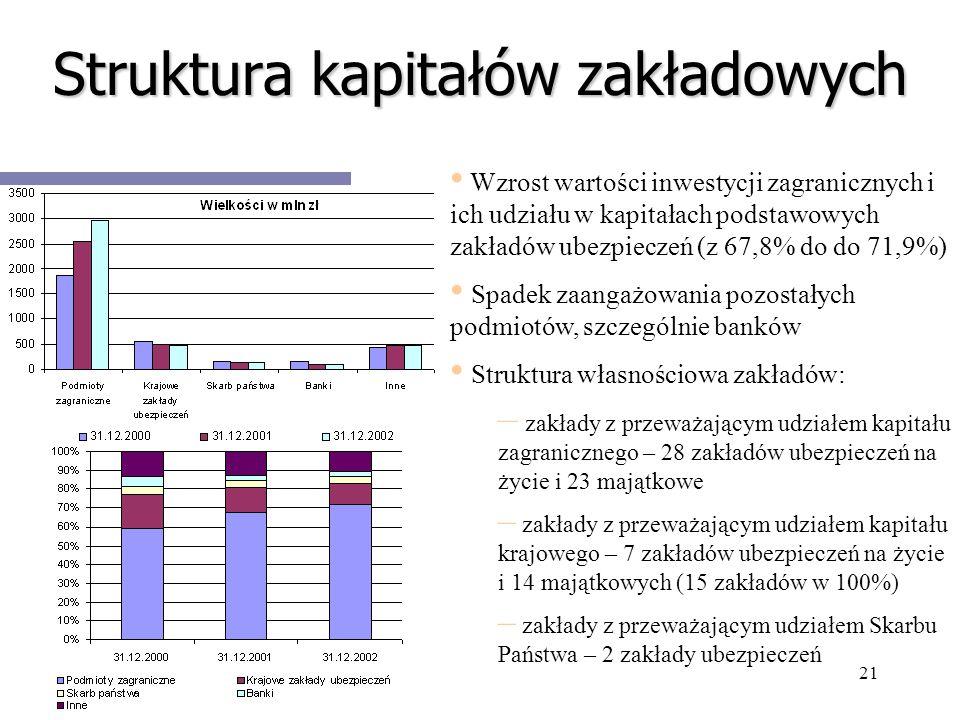 21 Struktura kapitałów zakładowych Wzrost wartości inwestycji zagranicznych i ich udziału w kapitałach podstawowych zakładów ubezpieczeń (z 67,8% do d