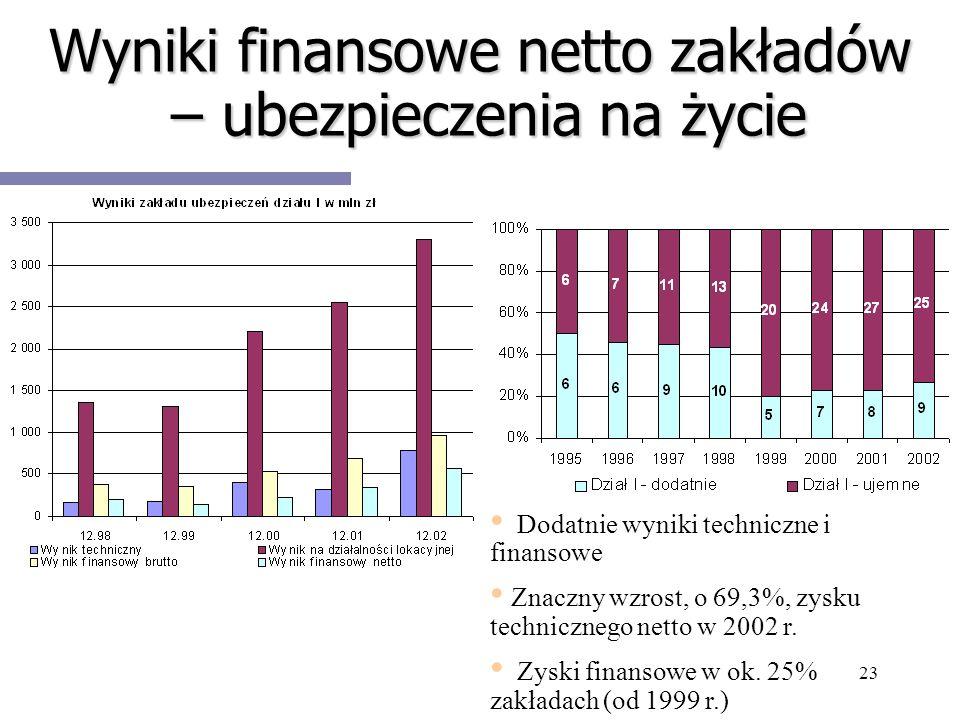 23 Wyniki finansowe netto zakładów – ubezpieczenia na życie Dodatnie wyniki techniczne i finansowe Znaczny wzrost, o 69,3%, zysku technicznego netto w